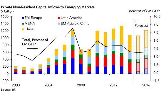 151208-capital emerging markets economics IIF