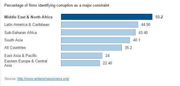 IMF World Bank Debt Governance and Corruption