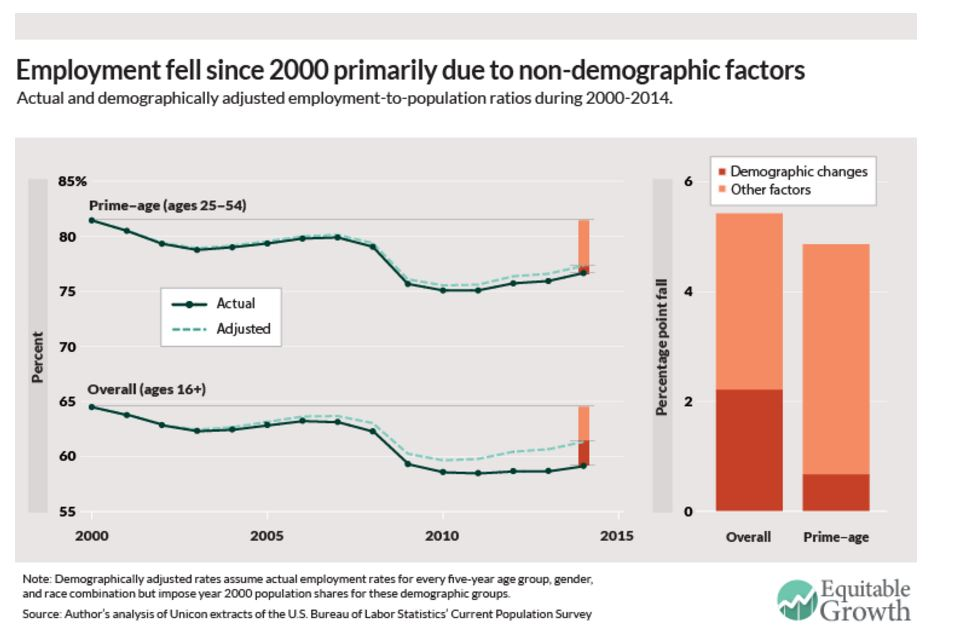151208-employment US demographics ageing Equitable Growth