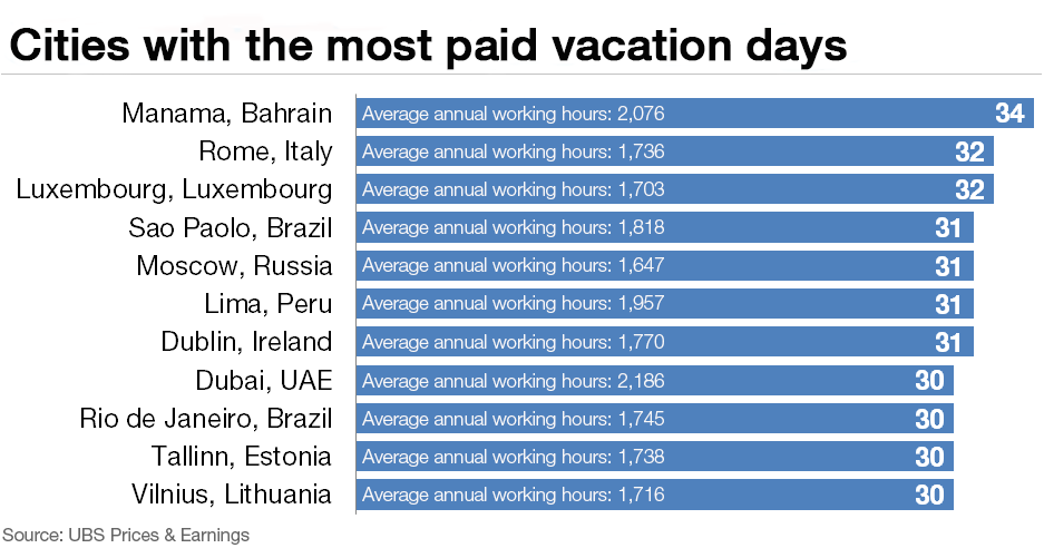 151208-paid leave most holiday averages forum chart