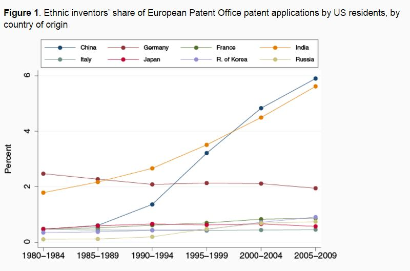 151210-inventors patents expats US diaspora VoxEU
