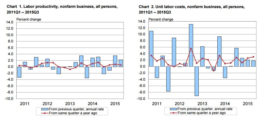 151211-Labour productivity growth Bureau of Labor Statistics