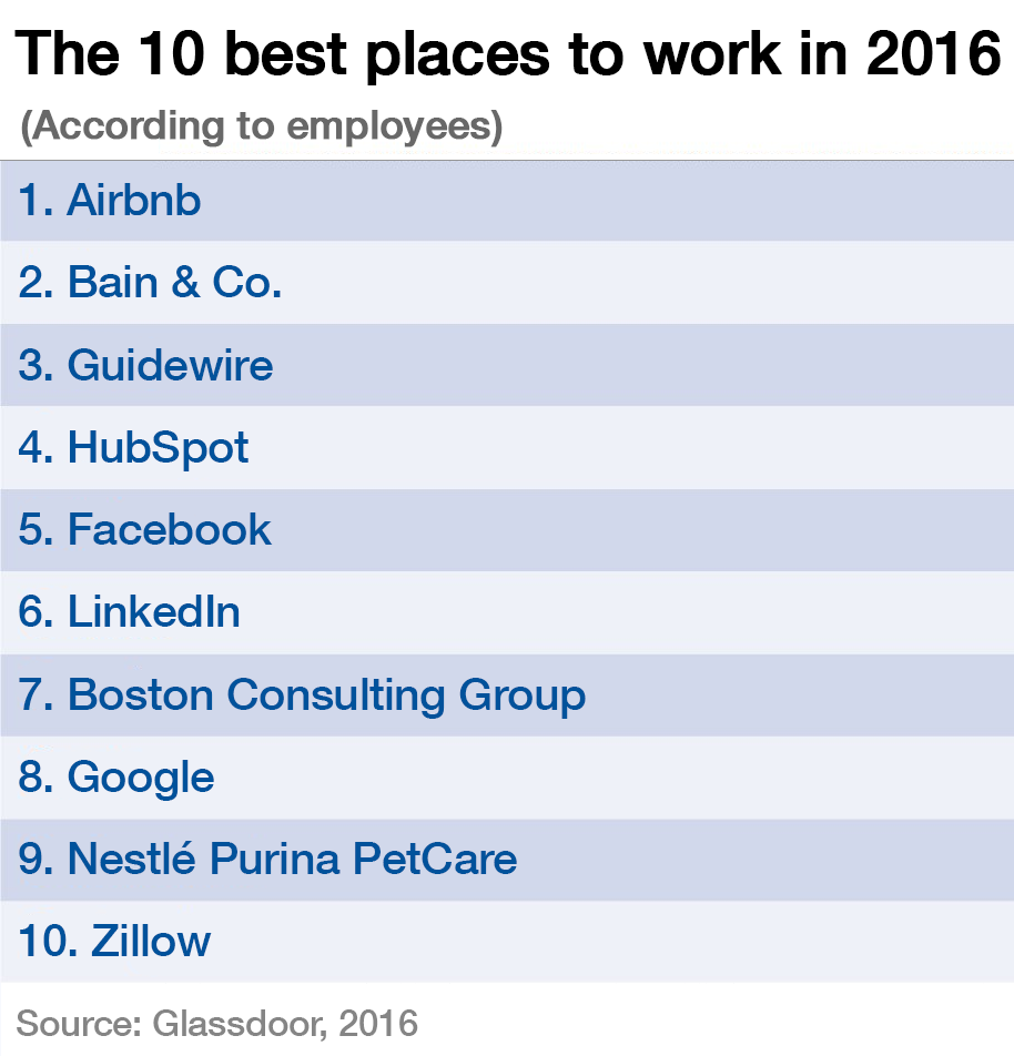 The 50 Best Places To Work In 2016 World Economic Forum