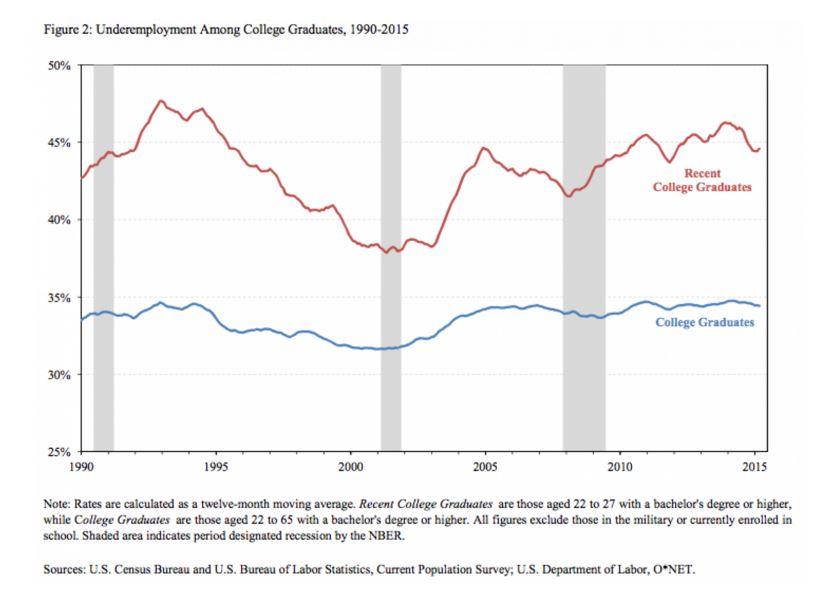 151214-underemployment college graduates education Wonk Blog