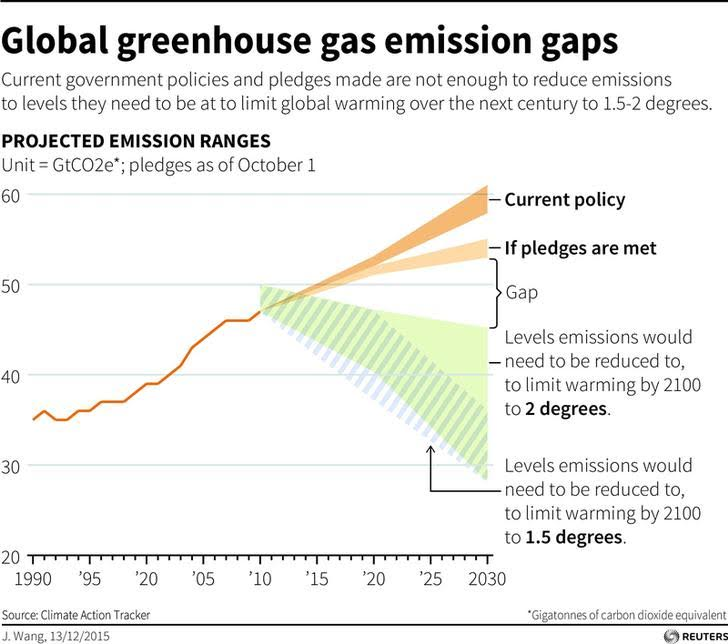 151215-carbon emissions gap climate energy Reuters