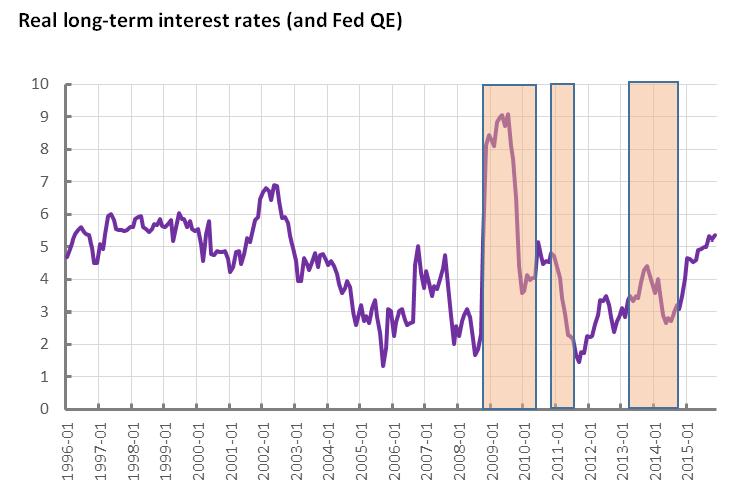 151216-long term interest rates prime economics chart