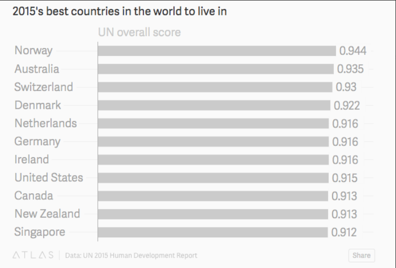 whats the best country to live in