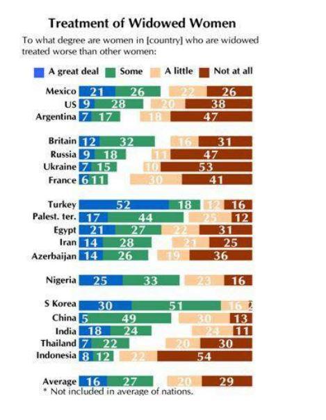 Widowhood statistics us