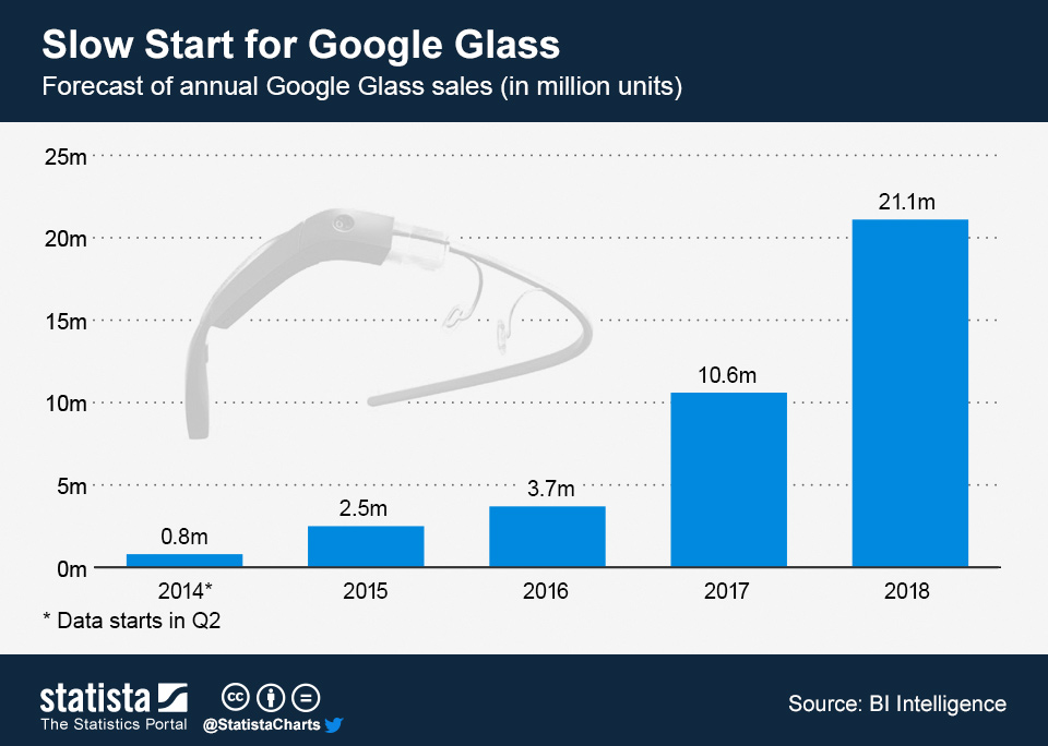 151222-Google Glass sales technology wearable tech Statista