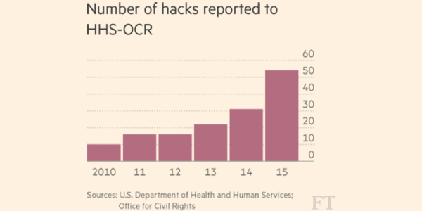 151223-health hackers insurers medical cyber security FT