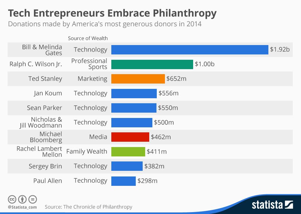 1512B08-tech entrepreneurs philanthropy Statista