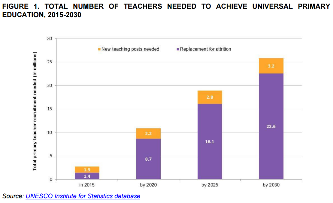1512B11-teacher replacement rate to achieve UPE