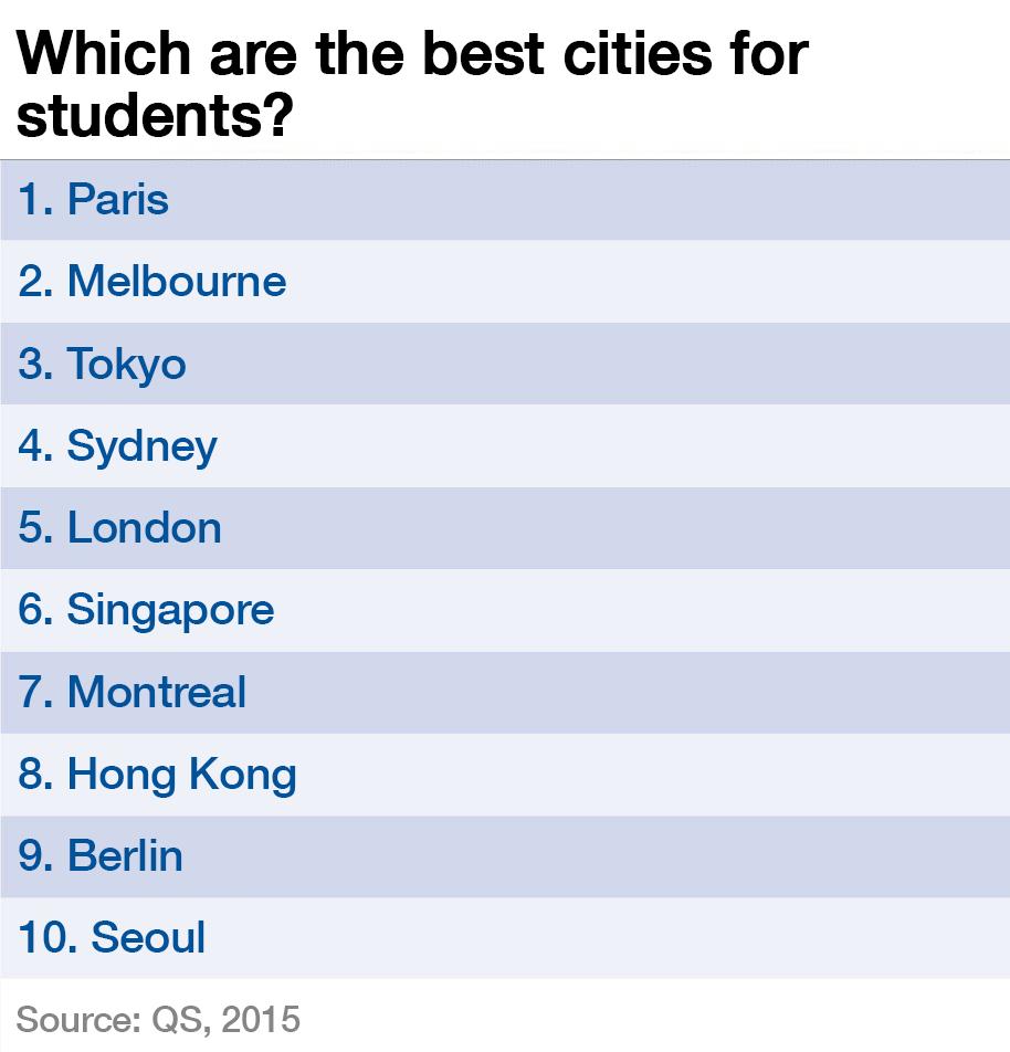 1512B12-best cities for students paris melbourne tokyo