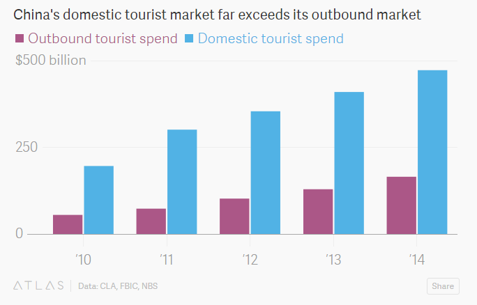 1512B21-china domestic tourist spend