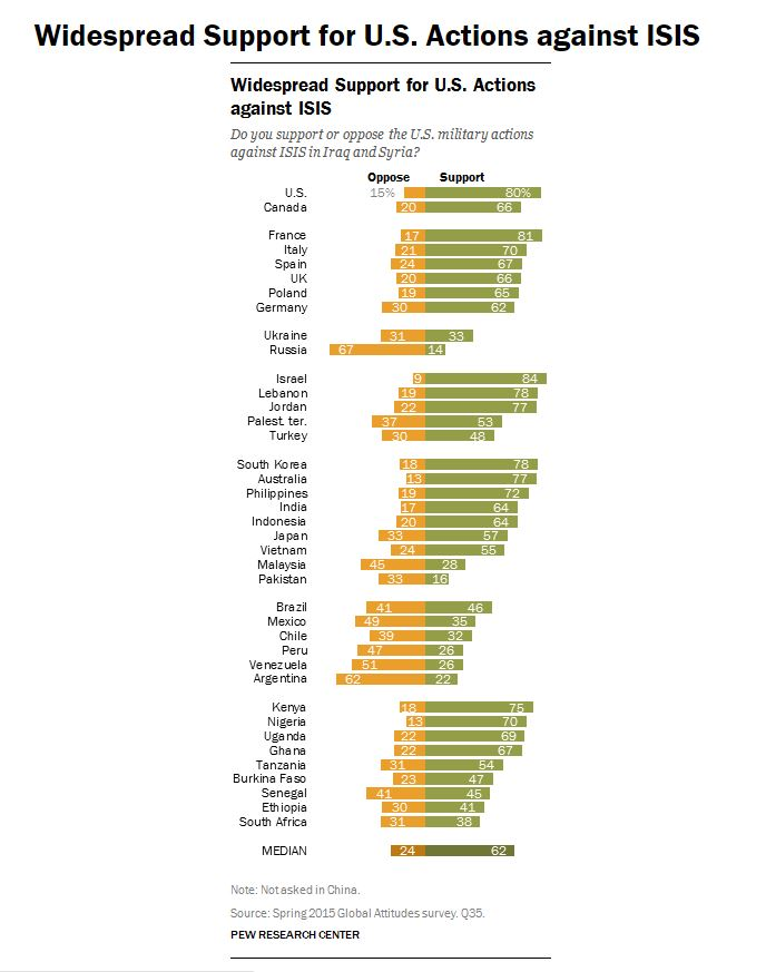 1512B32-How does the Muslim world view the US ISIS US actions