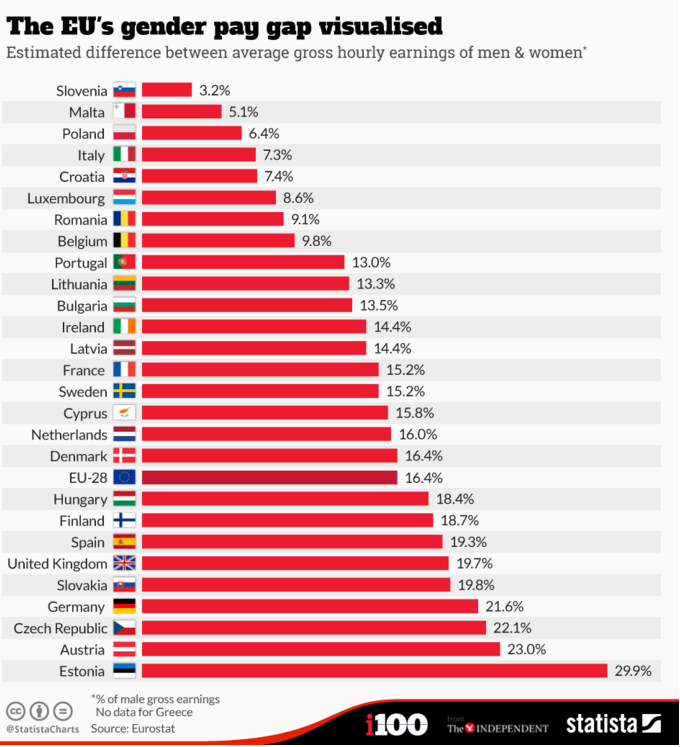 1512B33-eu gender pay gap hourly earnings estonia austria