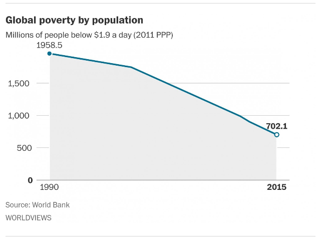For_the_first_time,_less_than_10_percent_of_the_world_is_living_in_extreme_poverty,_World_Bank_says_-_The_Washington_Post_-_2015-12-15_10.32.41