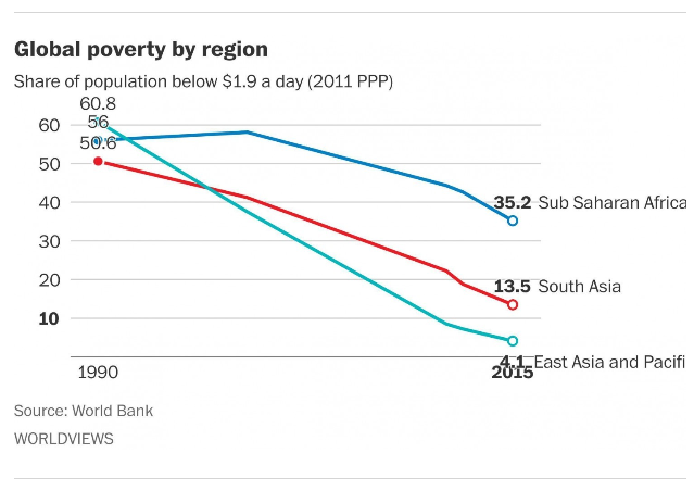 For_the_first_time,_less_than_10_percent_of_the_world_is_living_in_extreme_poverty,_World_Bank_says_-_The_Washington_Post_-_2015-12-15_10.35.26