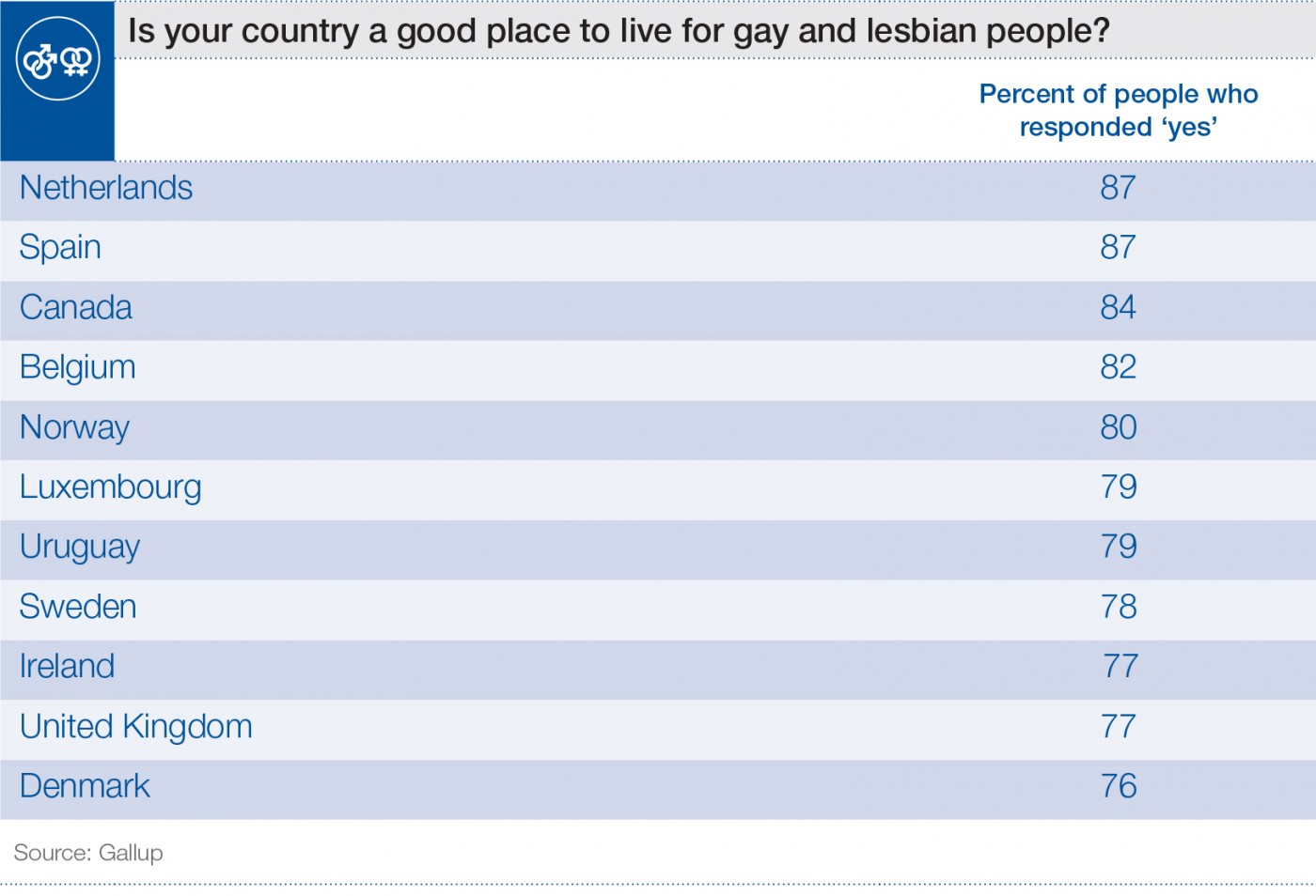Retail industry in us statistics on homosexuality