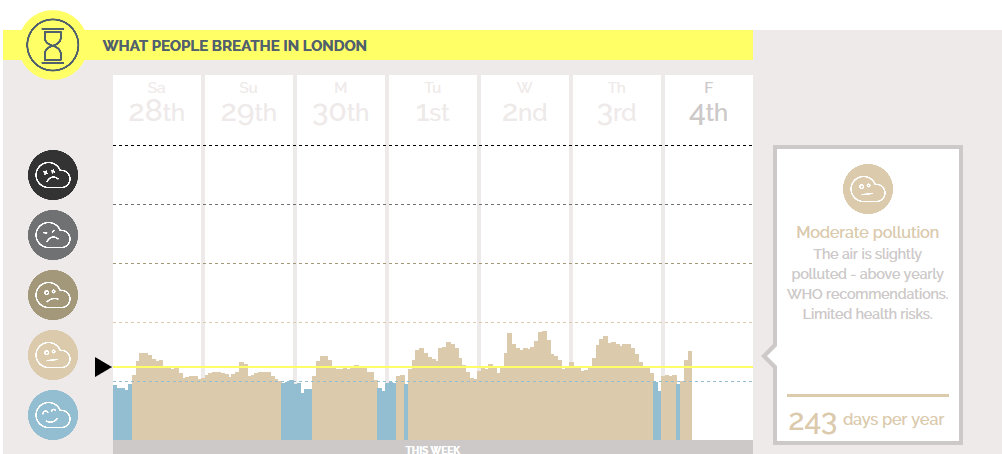 London_-_Live_pollution_and_air_quality_report_-_2015-12-04_10.34.42