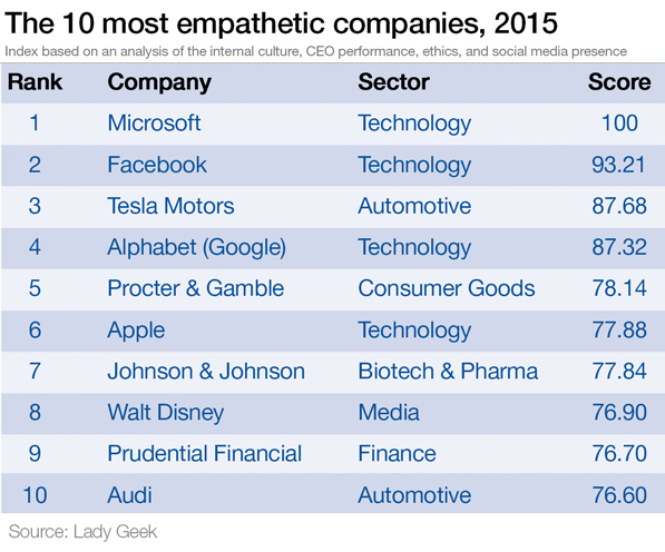 empathetic-companies new