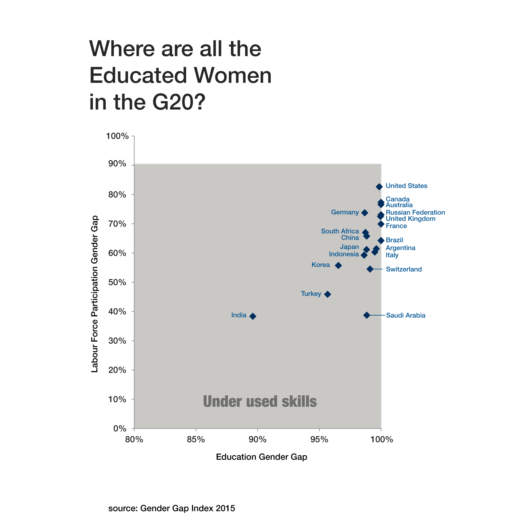 gender education employment