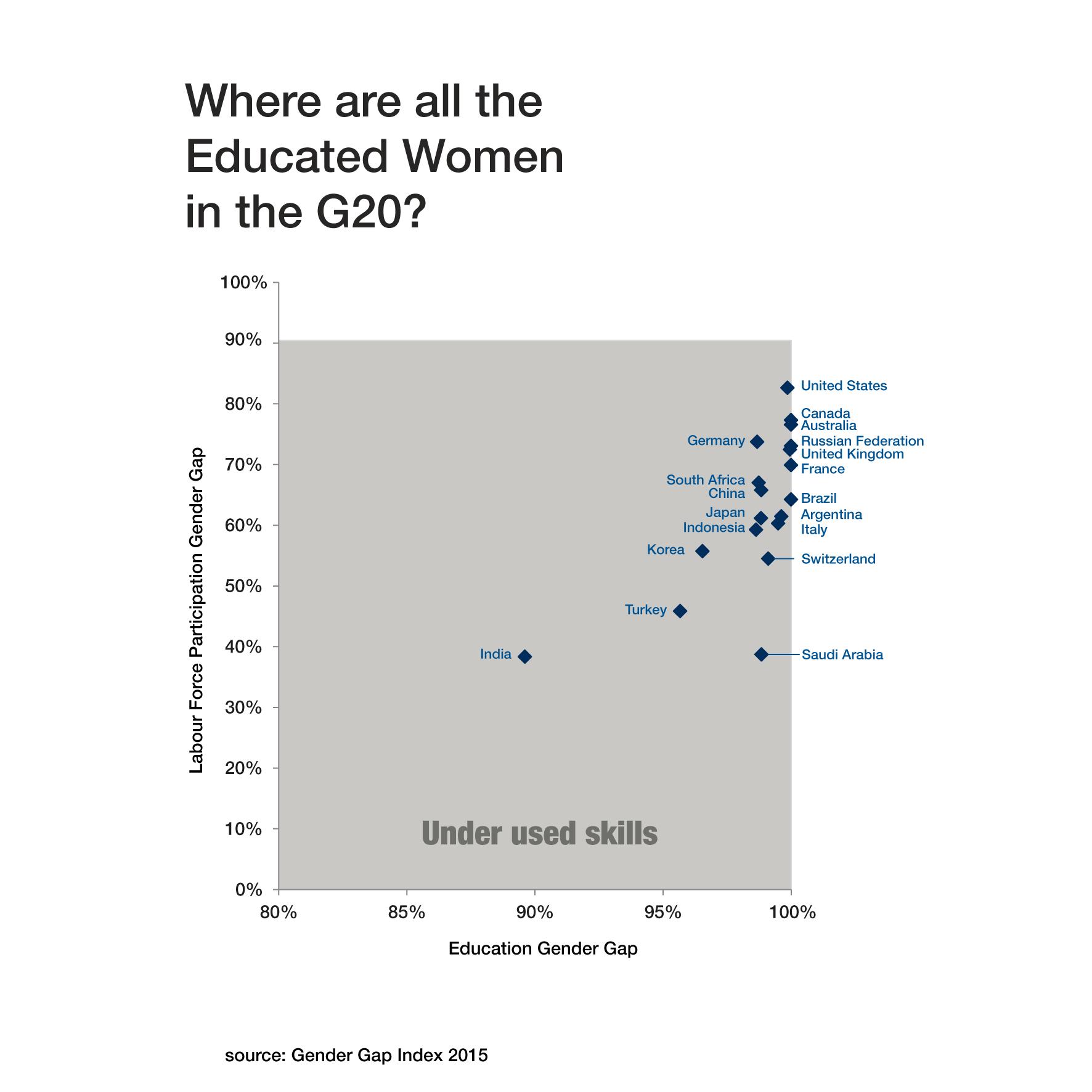 gender education employment