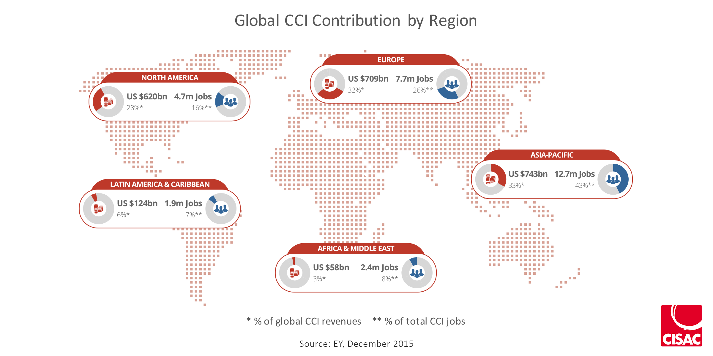 globalcci