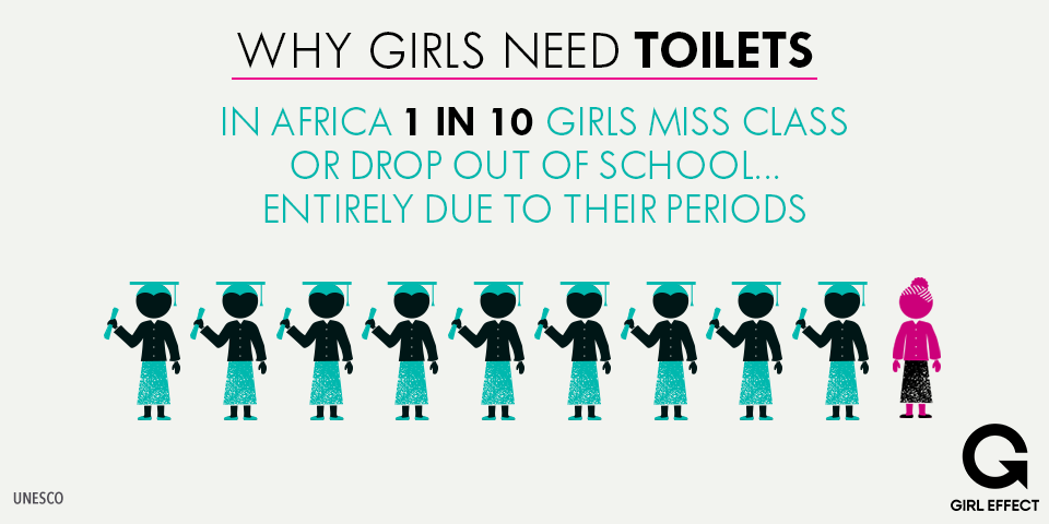 In Sierra Leone More Than 1 5 Girls Miss School Because Of Their Periods Nepal And Afghanistan 3 10 Do