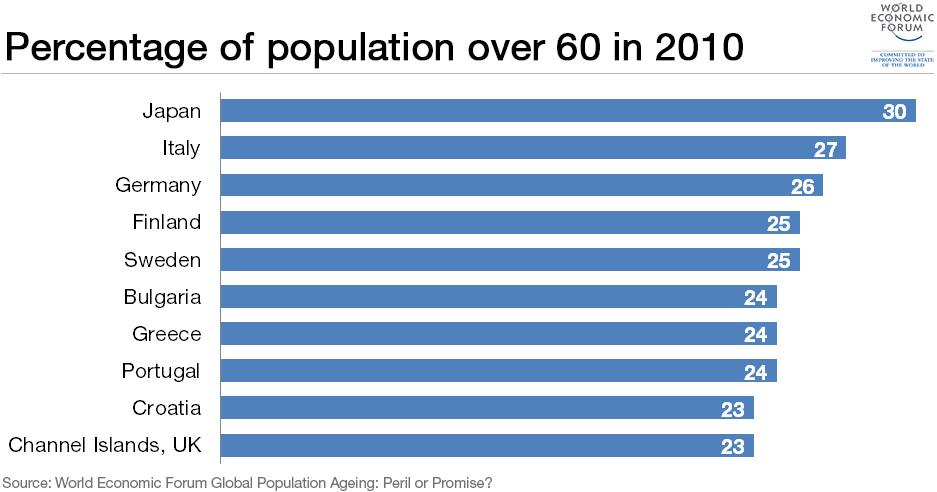 population-over-60