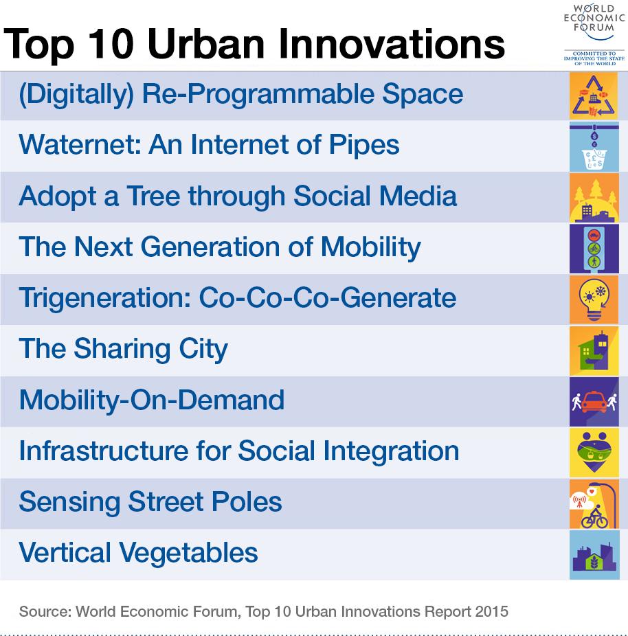 top-10-urban-innovations