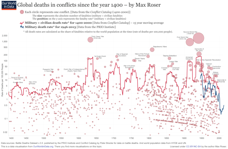 150624-global deaths in war since 1400 max roser chart