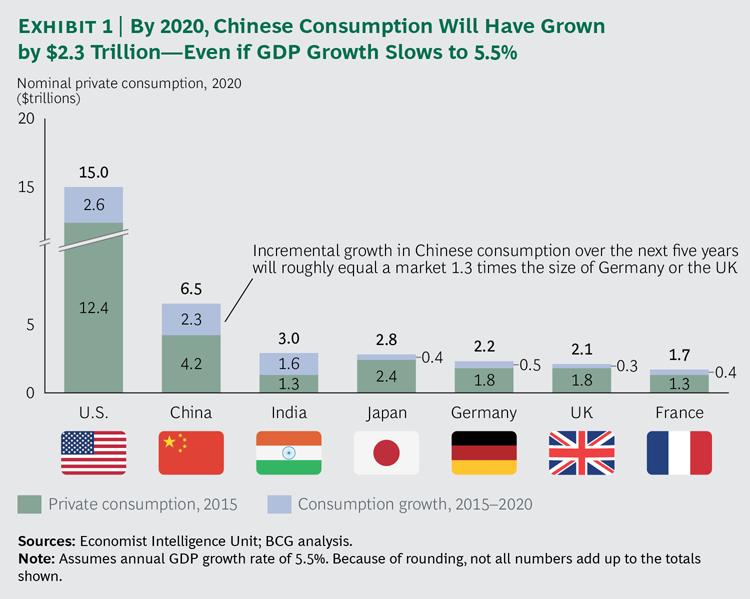160104-global consumption 2020 china usa india japan bcg chart