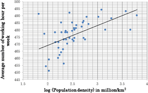 160104-population density against hours worked rural urban vox chart