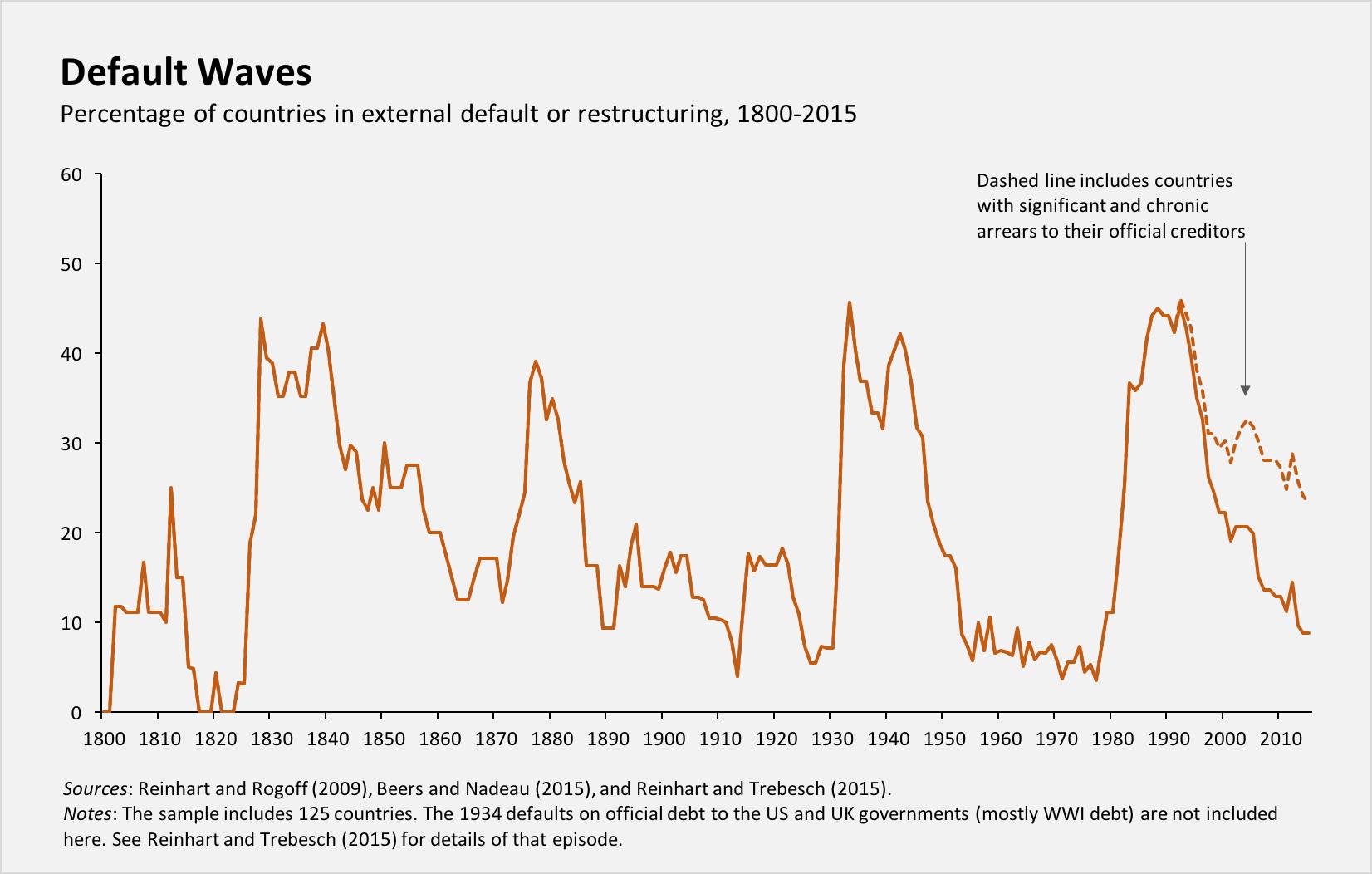 160105-countries default sovereign debt Reinhart and Rogoff