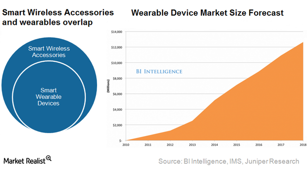 160105-wearables market size forecast BI Intelligence