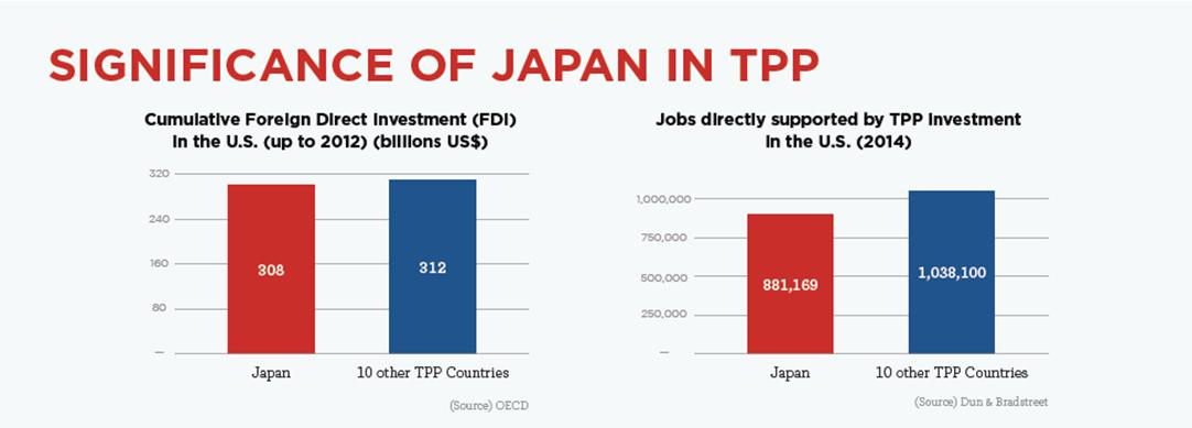 160106-TTP trade Japan OECD Dun & Bradstreet