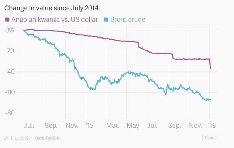 160106-brent crude Angola currency Africa oil Quartz
