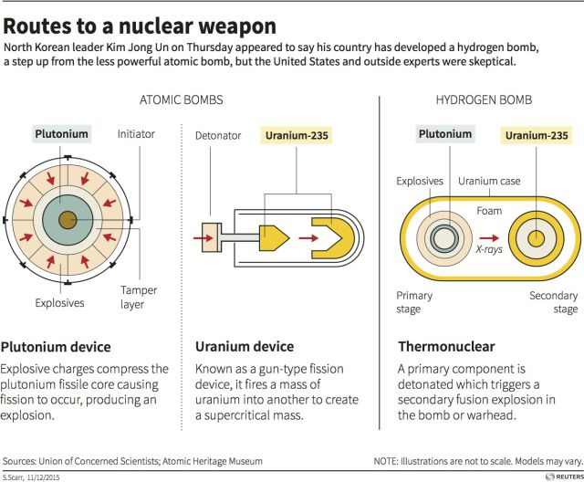 What is a miniaturized hydrogen bomb? | World Economic Forum