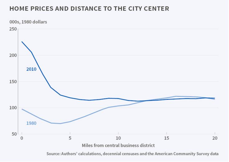 160107-house prices cities distance to city centre NBER