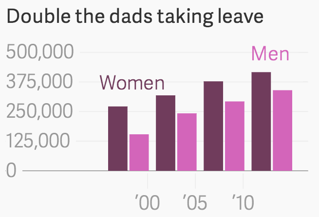 160108-sweden paternity leave levels Quartz chart