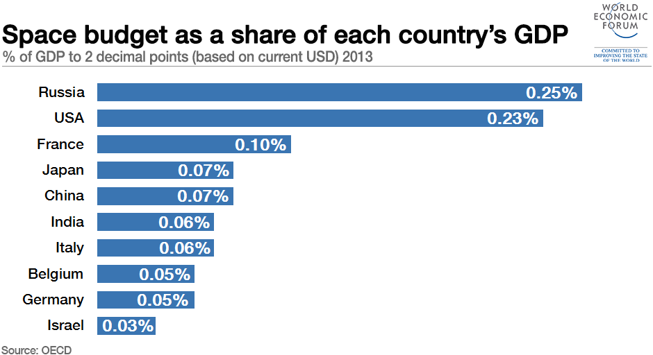 which countries spend the most on space exploration world  1601b10 space budget percentage gdp russia usa oecd