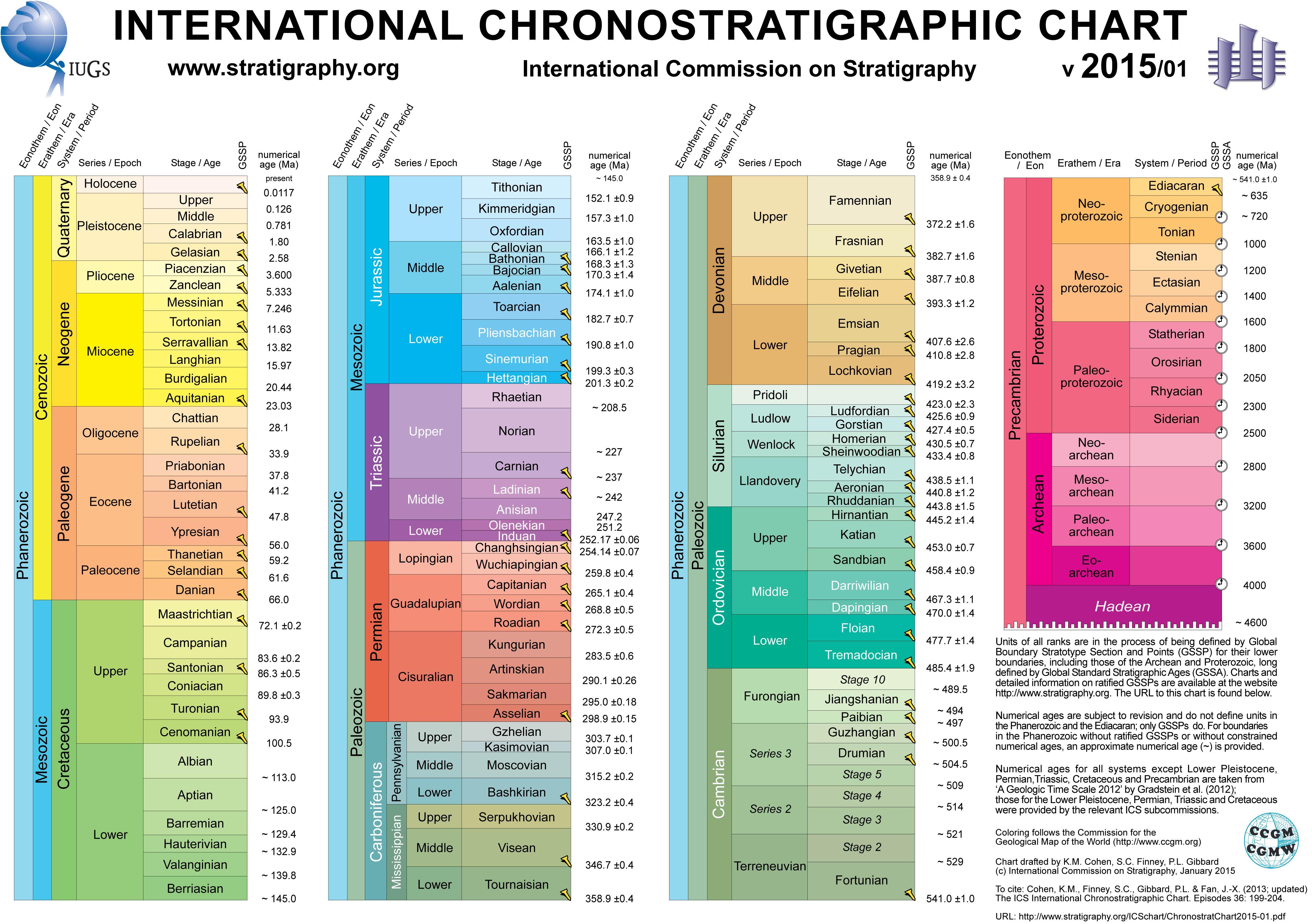 1601B13-chronostratigraphic chart