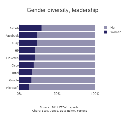 gender diveristy in tech