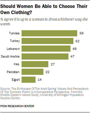 women choose clothing