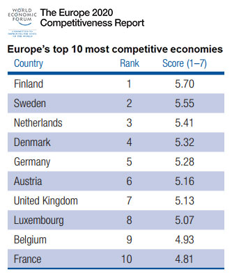 Europe's top 10 most competitive economies