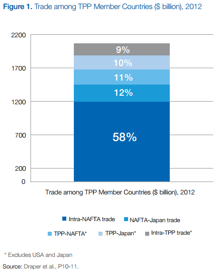 TPP trade 2
