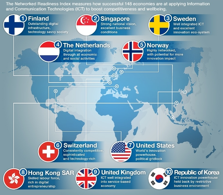 The Top 10 Countries For Embracing It World Economic Forum