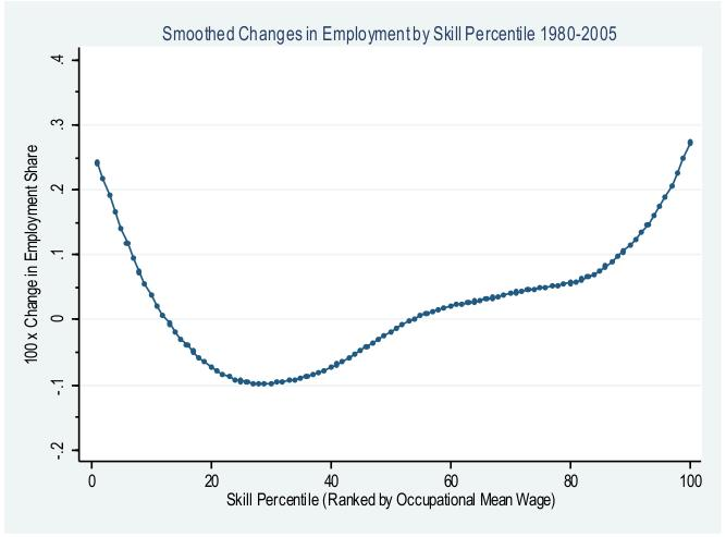 Source: Autor And Dorn, 2008, MIT. New Jobs In Traditional Verticals