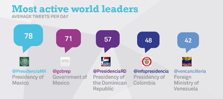 most_active_leaders